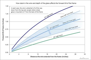 Chart showing forward tilt of a picture frame varies with frame height and depth of the glass