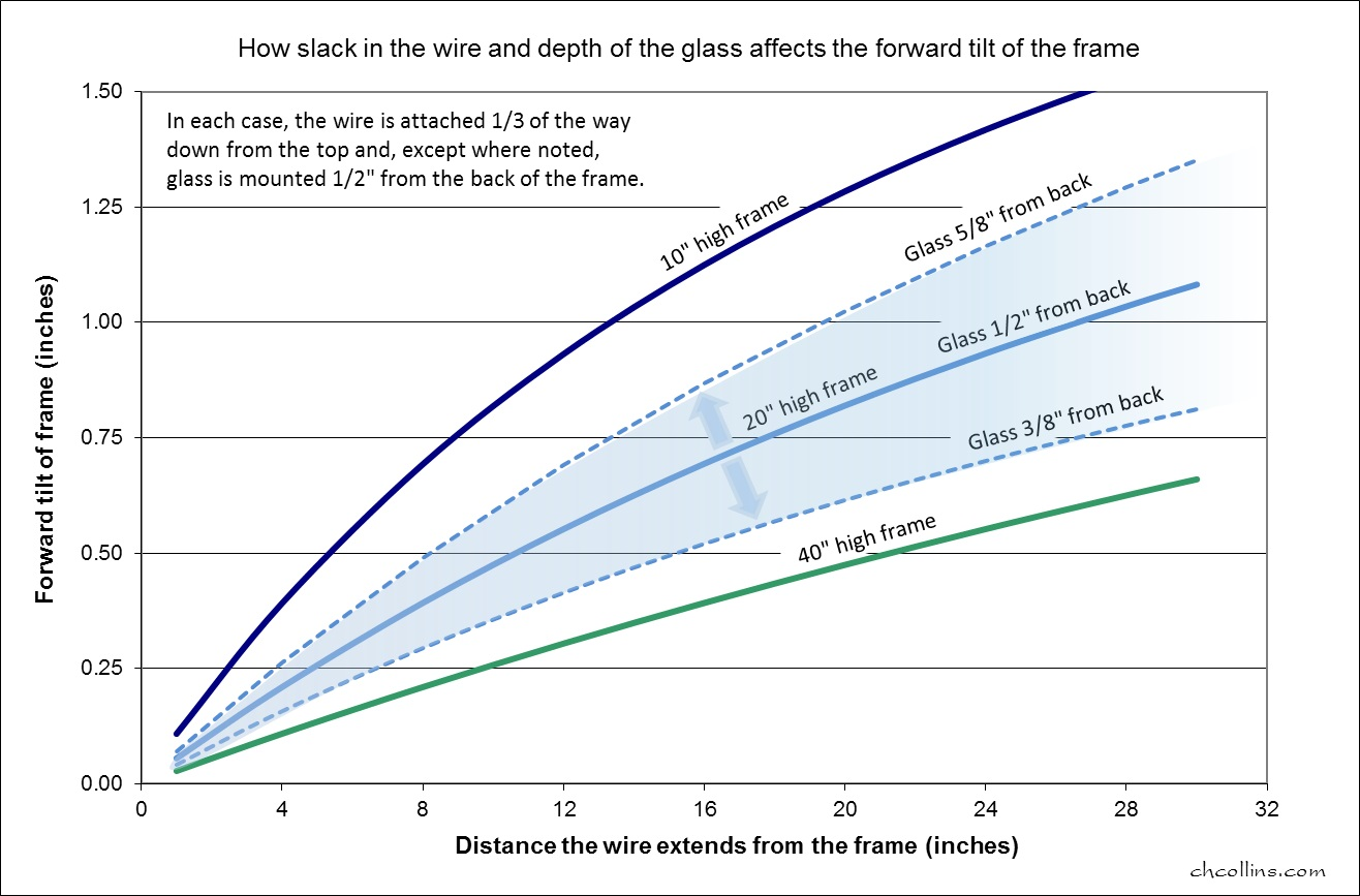 Why frames tilt forward the 100 billionth person chart showing forward tilt of a picture frame varies with frame height and depth of the nvjuhfo Gallery