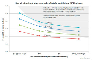 Chart showing how the wire attachment point affects the forward tilt of a picture frame