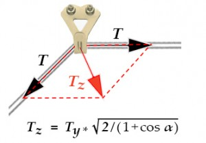 Figure 5: Forces on Wall Hook (Two-Hook Installation)
