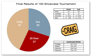 100 Showcase Tournament Results