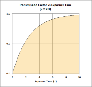 Transmission factor vs time for coronavirus (an example)